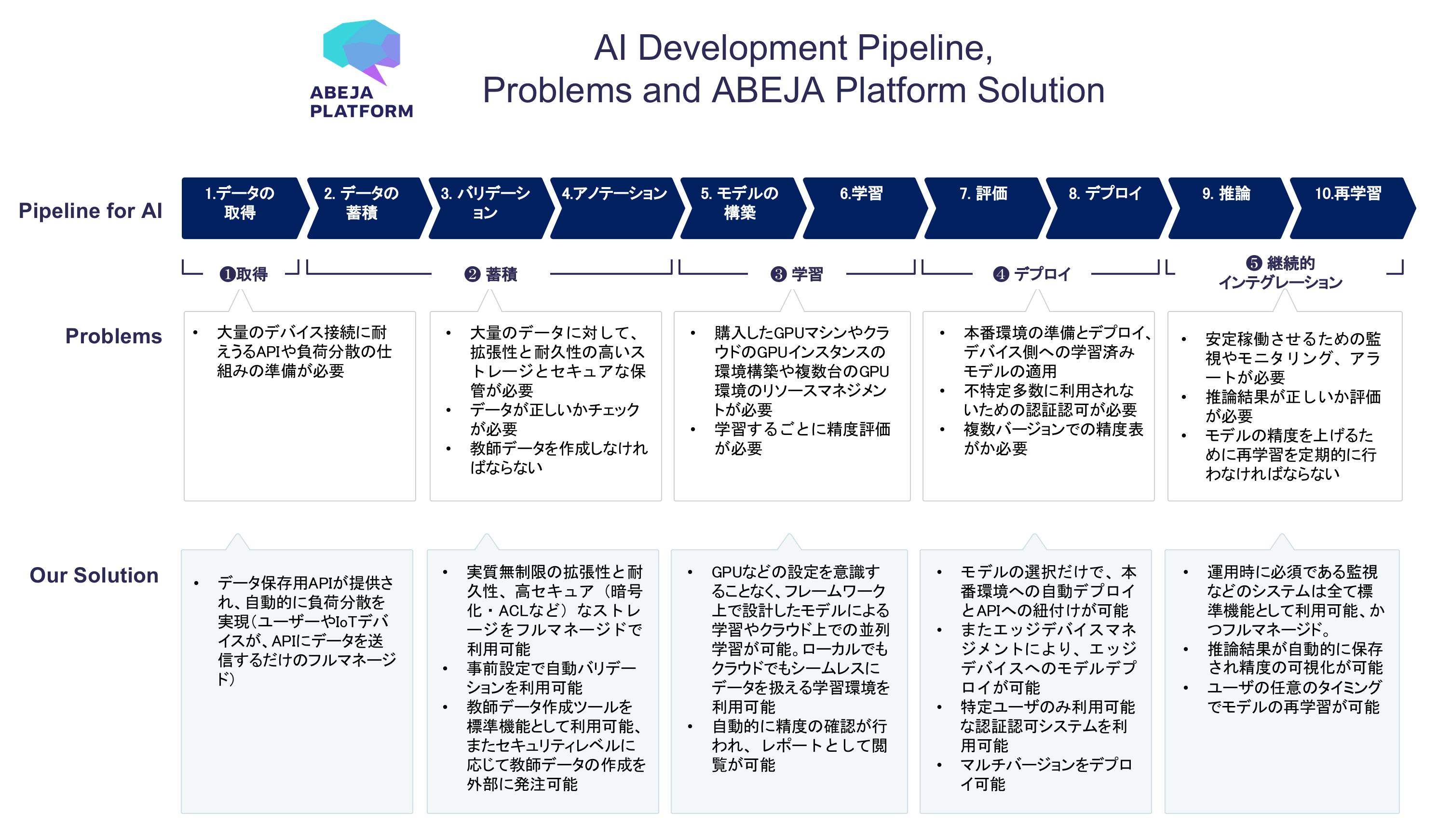 https://developers.abeja.io/images/abeja_platform_ai_development_pipeline.png